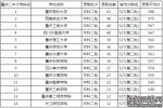 2017重庆二本大学排名及分数线