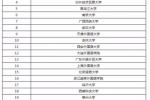 2017年小语种专业大学排名