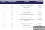 2017亚太地区大学排名出炉