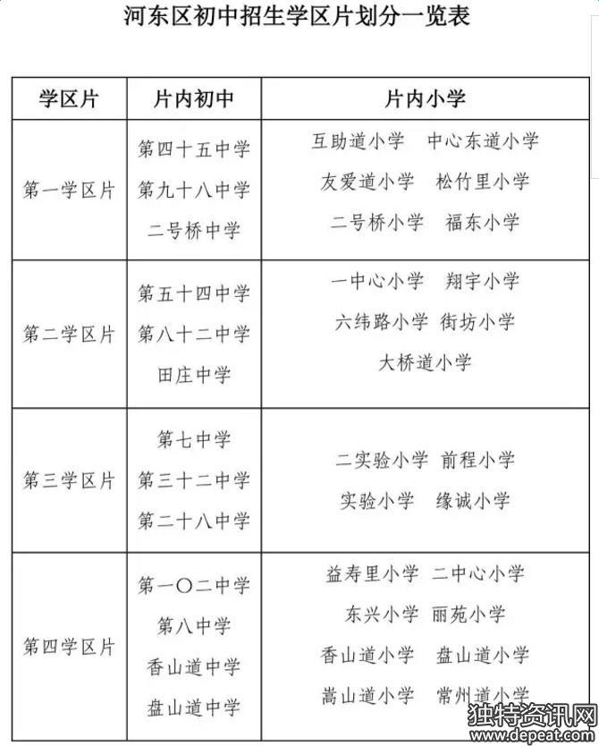 天津2017年小升初划片