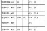 阳泉2017年中考招生录取分数线